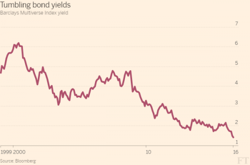 FT yields_0