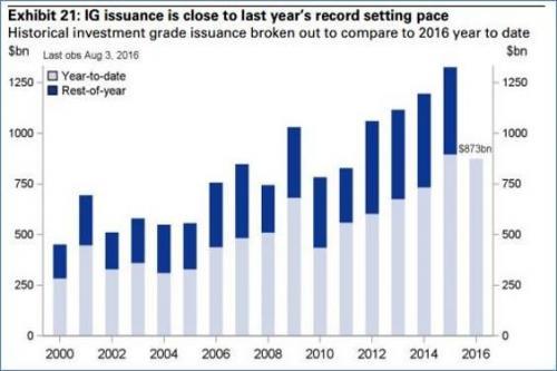 emissione record di titoli