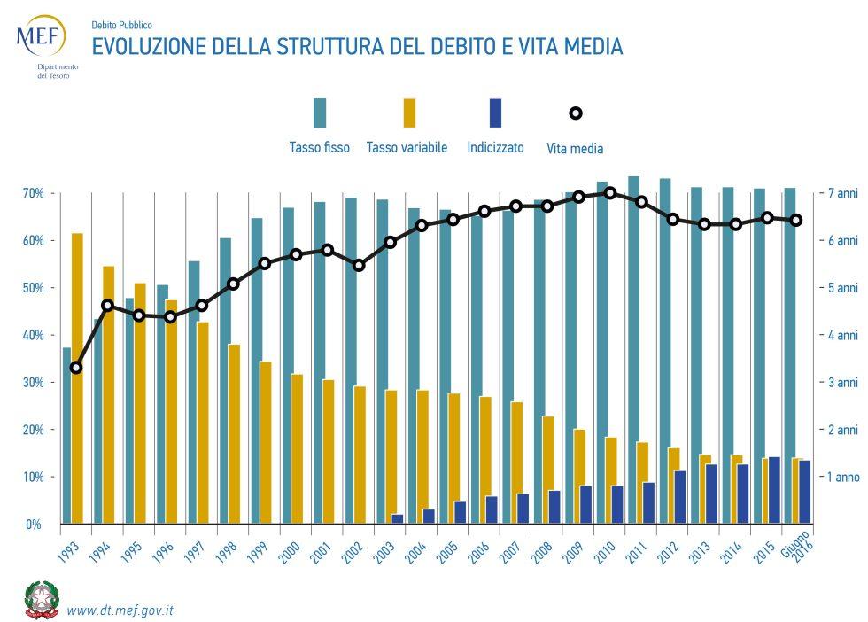 evoluzione_della_struttura_del_debito_e_vita_media