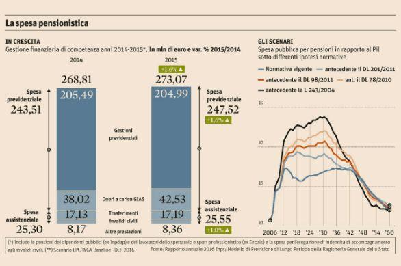 fireshot-screen-capture-416-la-spesa-pensionistica-2014-2015-e-i-nuovi-scenari-info-data-www_infodata_ilsole24ore_com_2016_07_25_pensioni