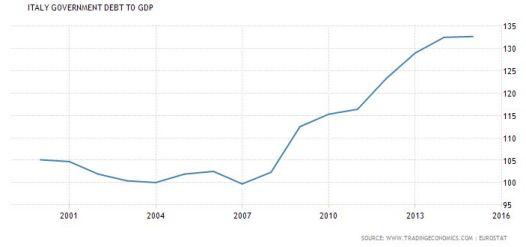 fireshot-screen-capture-444-italy-government-debt-to-gdp-i-1988-2016-i-data-i-chart-i-calendar-www_tradingeconomics_com_italy_government-debt-to-g