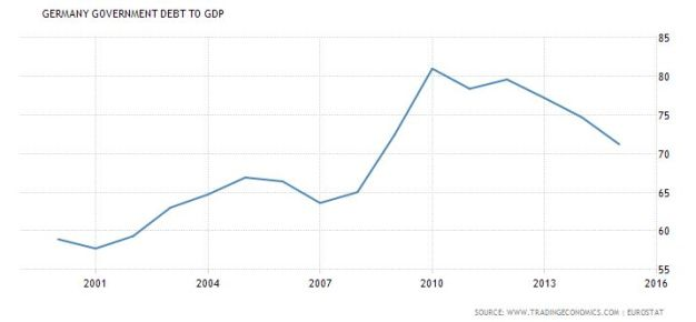 fireshot-screen-capture-450-germany-government-debt-to-gdp-i-1995-2016-i-data-i-chart-i-calendar-www_tradingeconomics_com_germany_government-debt-to-g
