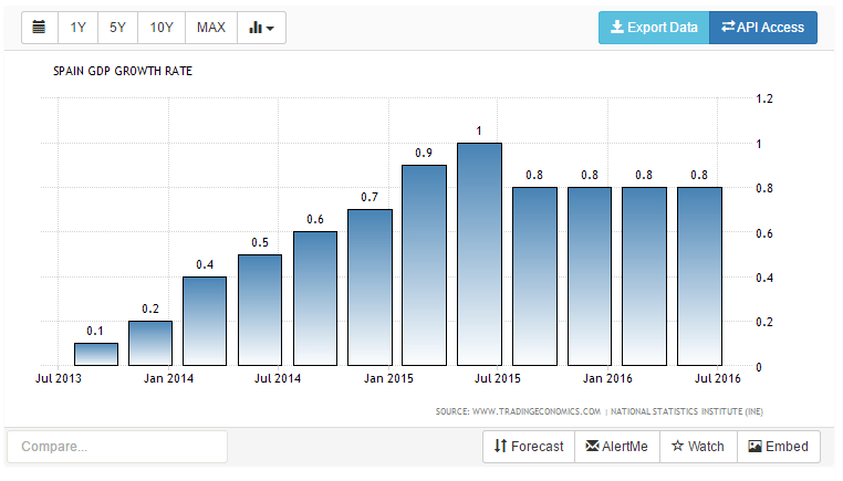 spain-gdp-growth-rate