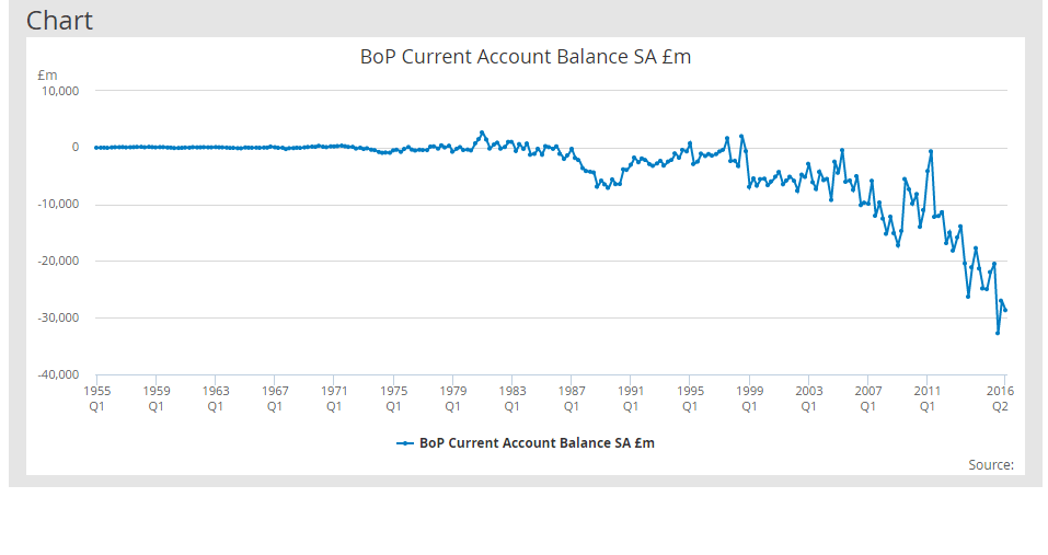 gb-current-account