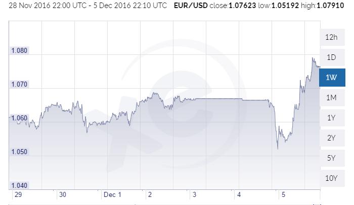 eur-dollaro