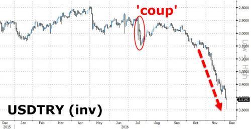 lira-turca-dollaro