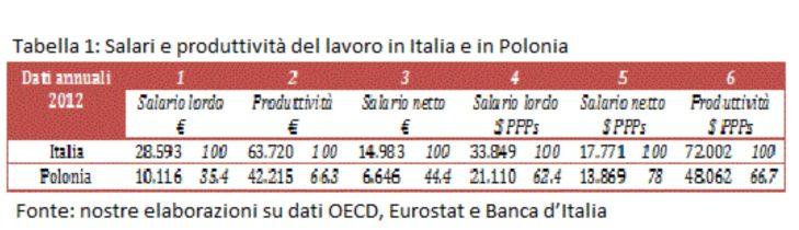 Crescita e declino italiano dal 70 ad oggi (la Marattin visione)