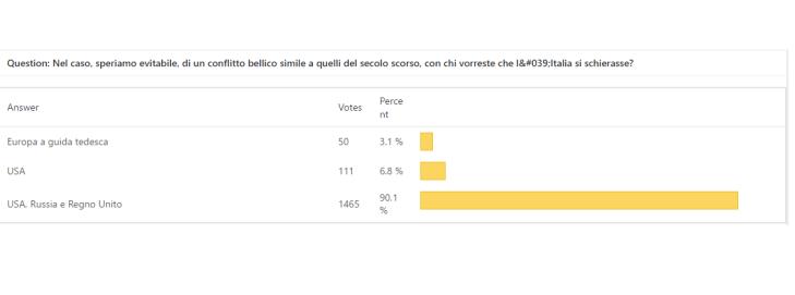 Il risultato del sondaggio di SE: quasi nessun italiano appoggerebbe la Germania in caso di conflitto con gli USA!