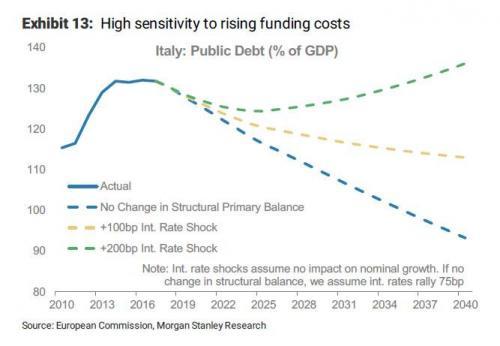 Morgan Stanley conferma che la strategia economica di M5S+Lega ridurrà il debito (sempre che non si sfori troppo il deficit): allora esiste un'alternativa all'austerità imposta dall'EU!