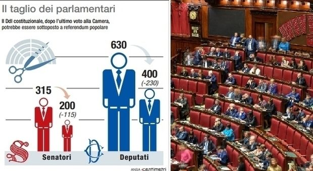"""Otto motivi per bocciare il """"taglio"""" dei parlamentari: dalla minore rappresentanza al rischio oligarchico (di P. Becchi e G. Palma su Libero)"""
