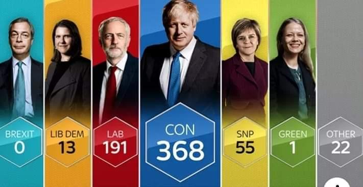 Breaking News: i Conservatori vincono le elezioni in UK. E stravince la Brexit (di Giuseppe Palma)
