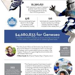 Philanthropic Impact: By the Numbers 2020-2021