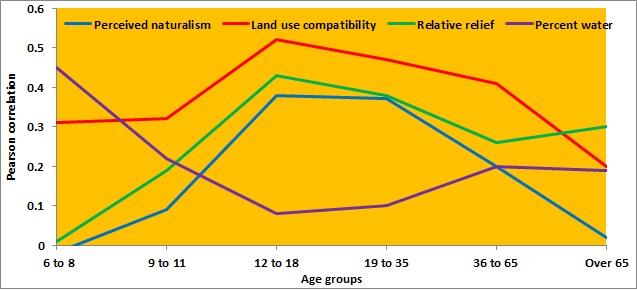 Fig 16 Landscape dimensions