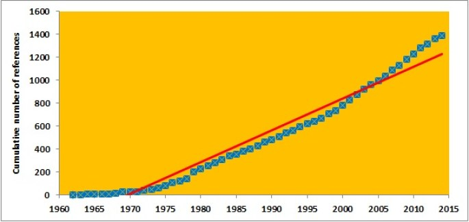Fig 2 Cumulative growth ls studies