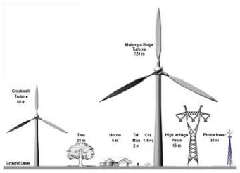 wind_tower-size-comparison