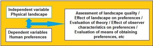 Fig 1 Landscape ass components