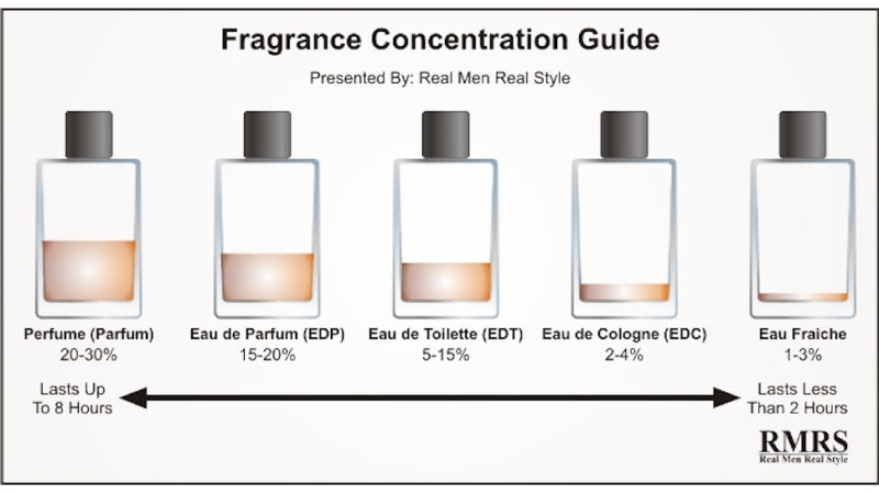 Image Result For What Is The Difference Between Eau De Parfum And Parfum