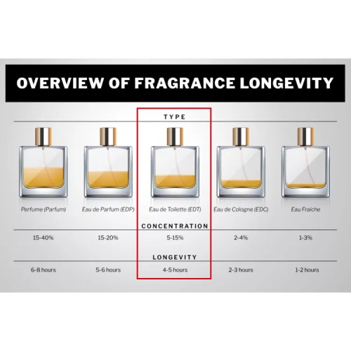 Perfume Longevity - Eau de Toillete (EDT)