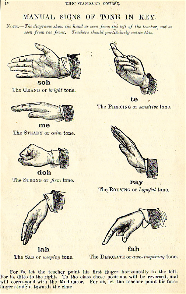 Hand signs used in Kodaly method