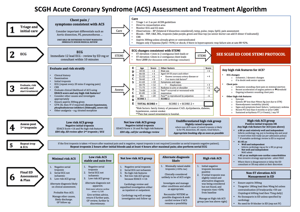 FINAL SCGH ED Acute Coronary Syndrome Pathway
