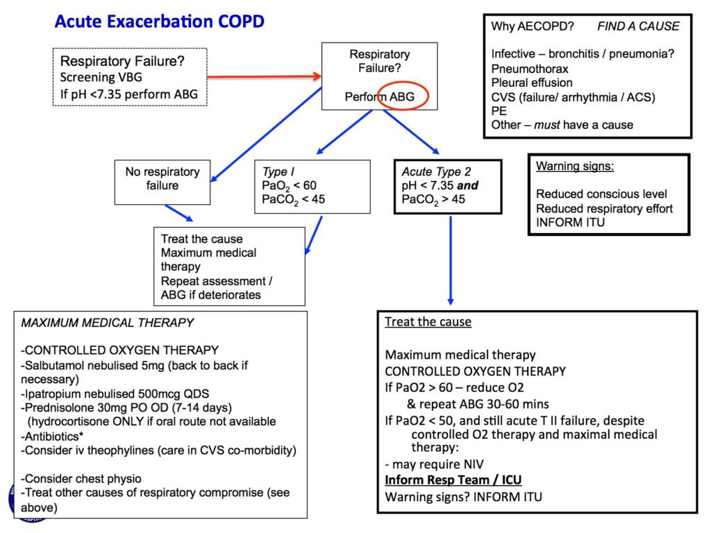 Copd Management Algorithm