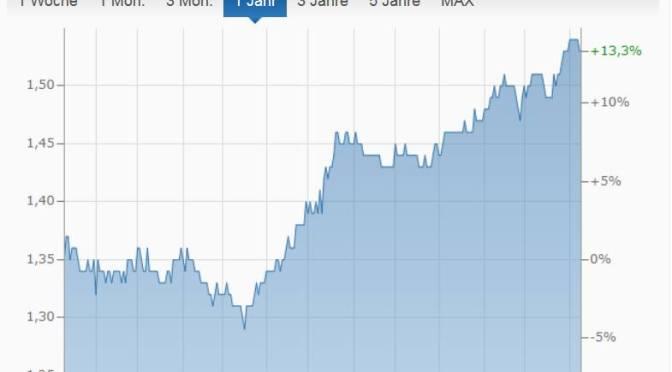 aktuelle Benzinpreise