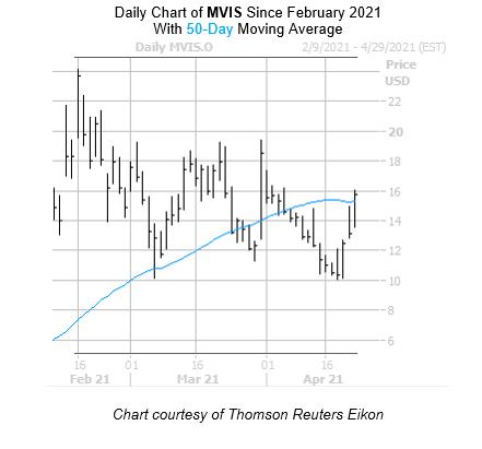Latest Stock Market News - FintechZoom