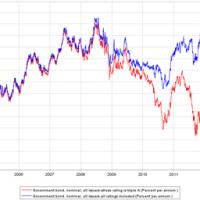 Oplopend renteverschil Europa