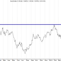 Euro/dollar naar hoogste niveau dit jaar