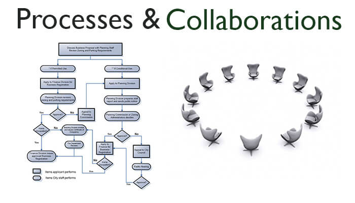 Business processes, collaboration, and strategy