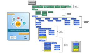 Consultants create better strategies with stratml