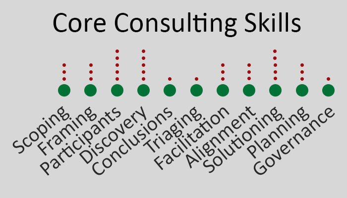 Graphic of the core management consulting process stages and steps