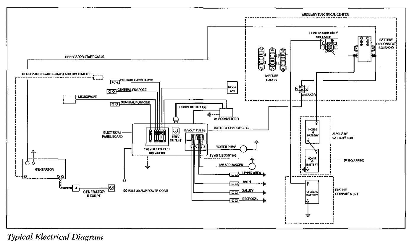 Georgetown Motorhome Wiring Diagram