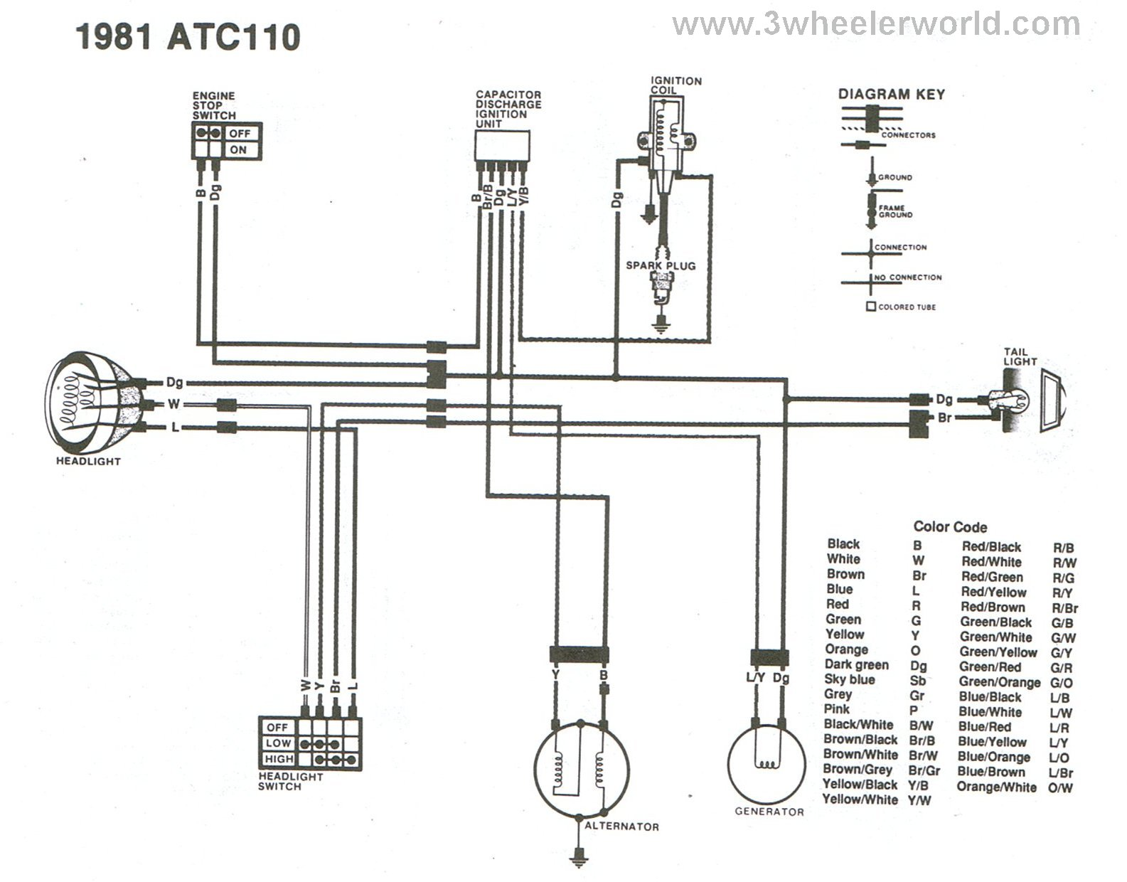 Honda 200s Wiring Diagram