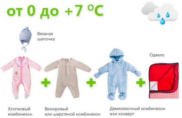 Как одеть ребенка по погоде на улицу