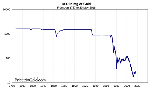 usd-in-gold-200+-years