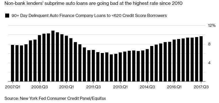 Schiffgold Com Has The Subprime Auto Bubble Burst