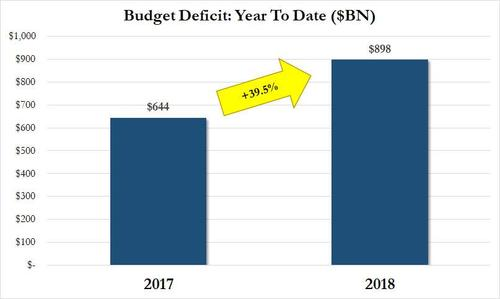 schiffgold comfeds set monthly spending record the swamp is now