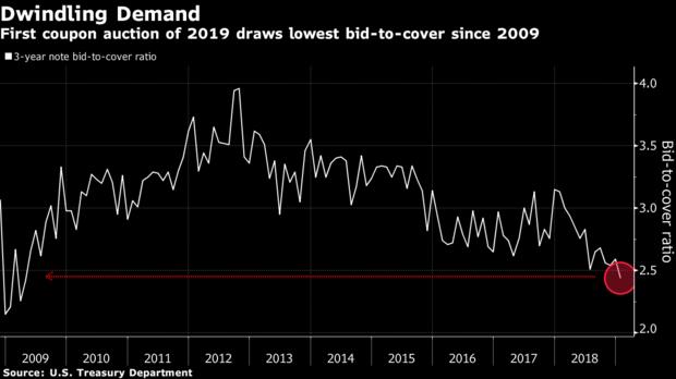 Demand Drops for US Treasuries