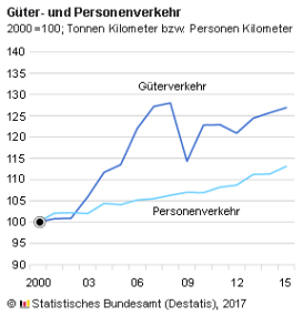 Quelle: Stat. Bundesamt