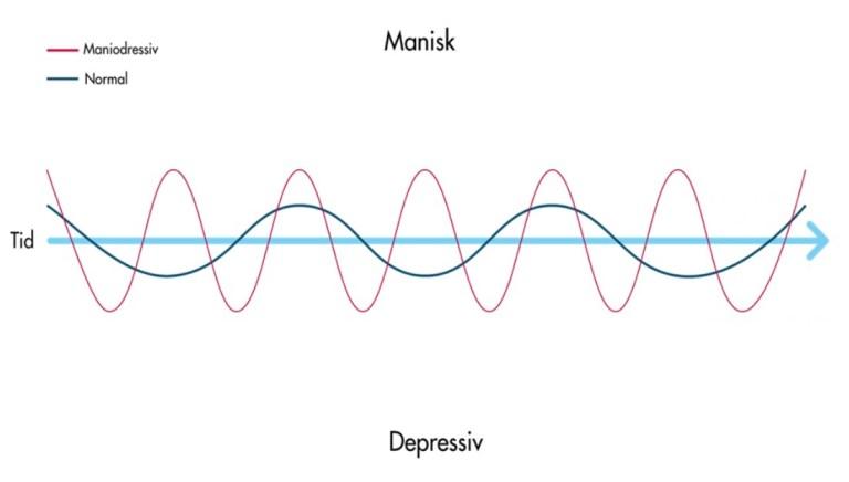 Udsving for normal og bipolar, manisk og depressiv. Grafisk element af Poul Rude AS3