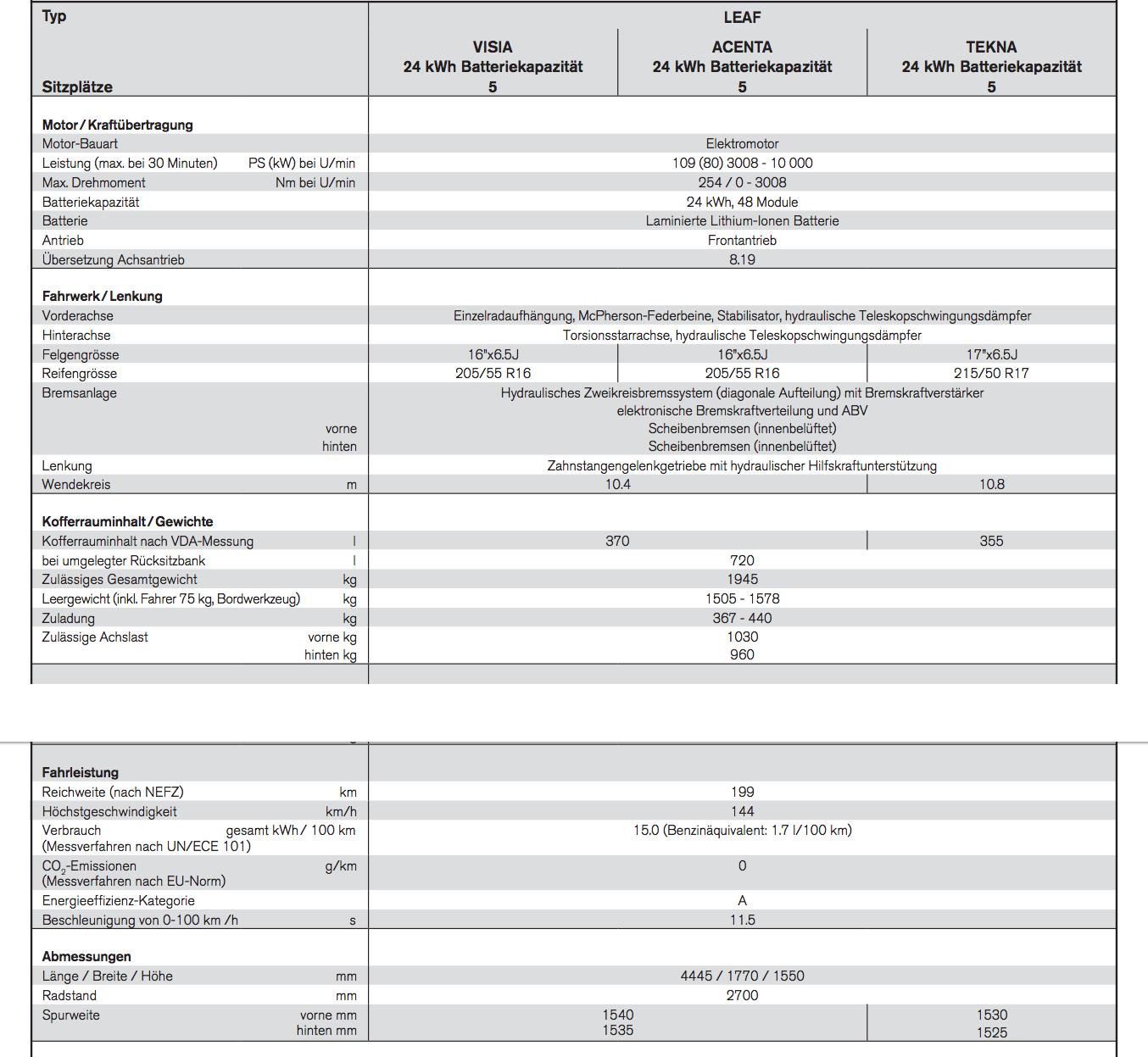 Technische Daten Leaf 1