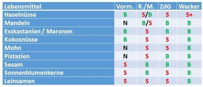 Tabelle Nüsse