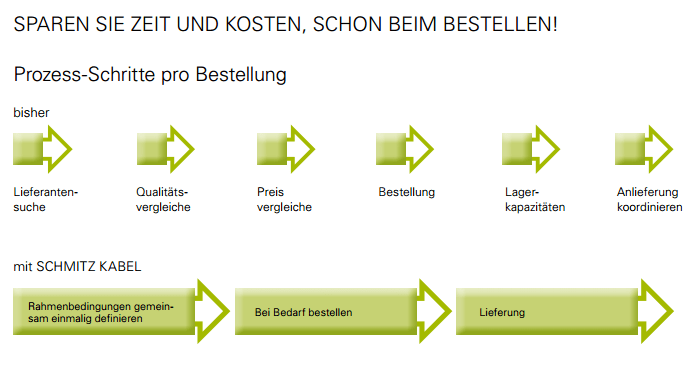 SCHMITZ KABEL - Services - Grafik
