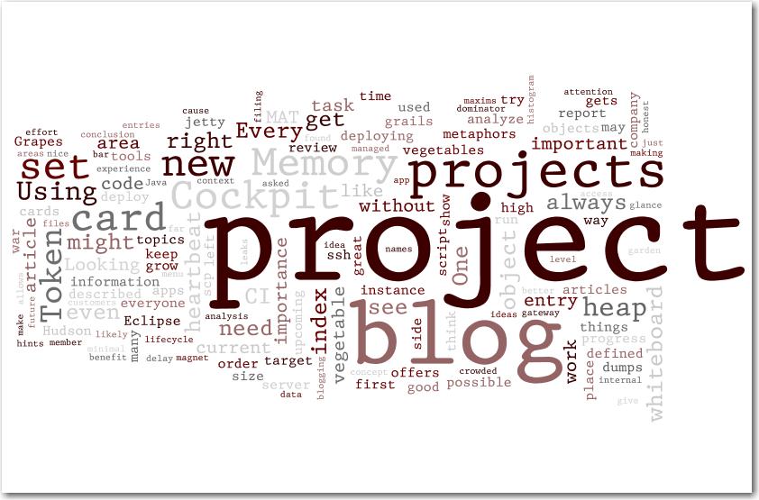 Schneide Blog Wordle