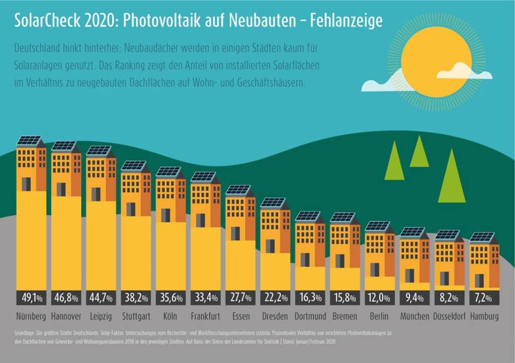 Lichtblick_SolarCheck-Infografik-1024x721