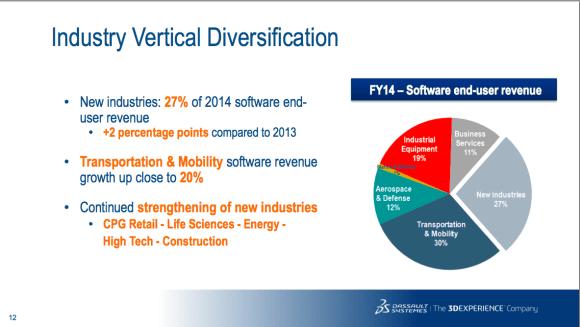 DS's Q4 results show that diversification works — no surprise!