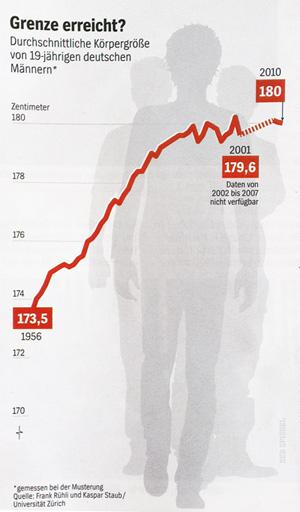 Die durchschnittliche Körpergröße von 19-jährigen deutschen Männern