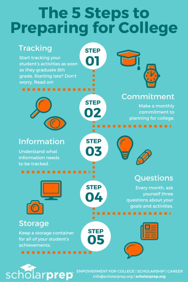 Free 5 Step Guide to Prepare for College - ScholarPrep