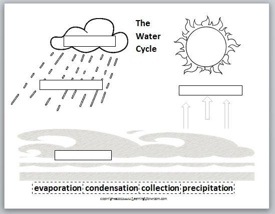 Free Water Cycle Worksheets #1